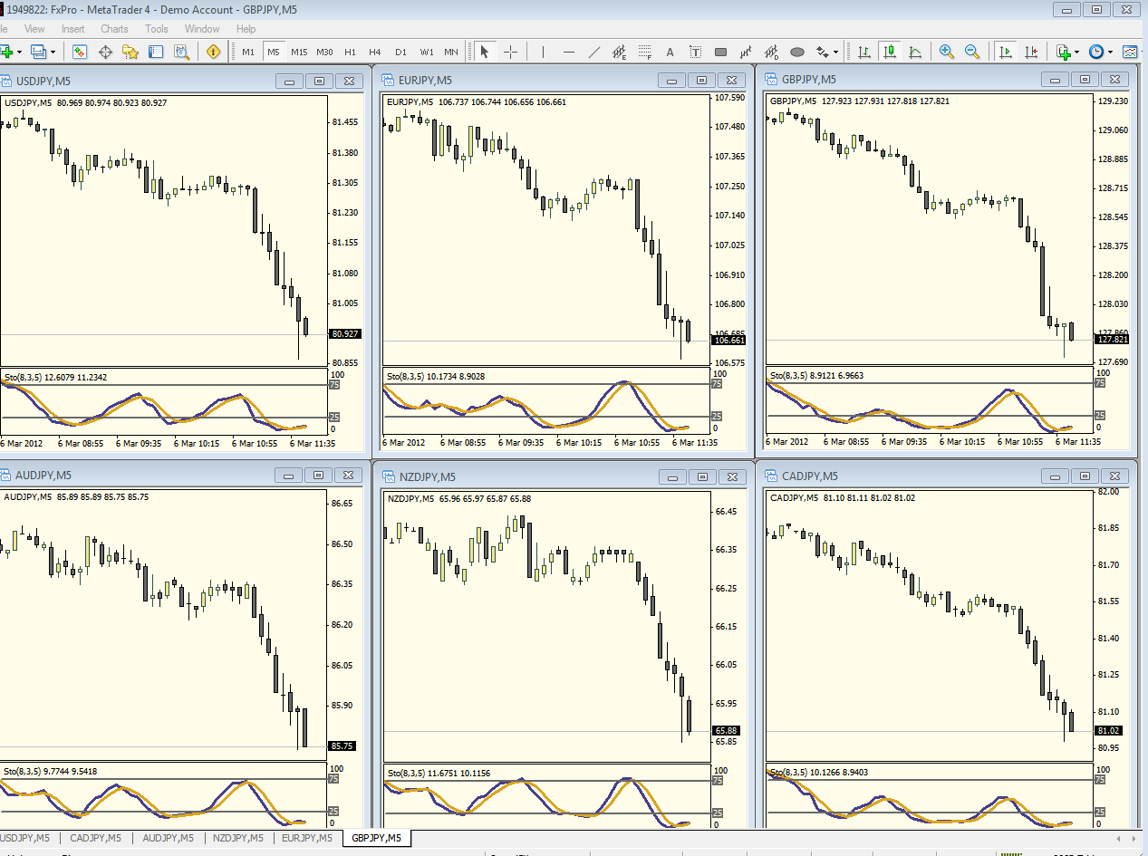 Forex trading room JPY basket
